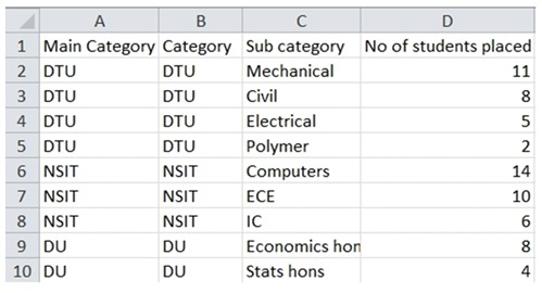 Data Table for Creating Dual Axis Chart